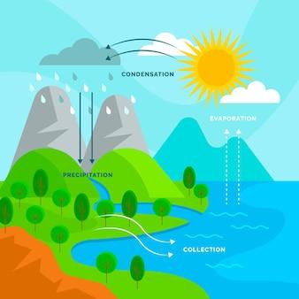 Zilustrowany obieg wody o płaskiej konstrukcji