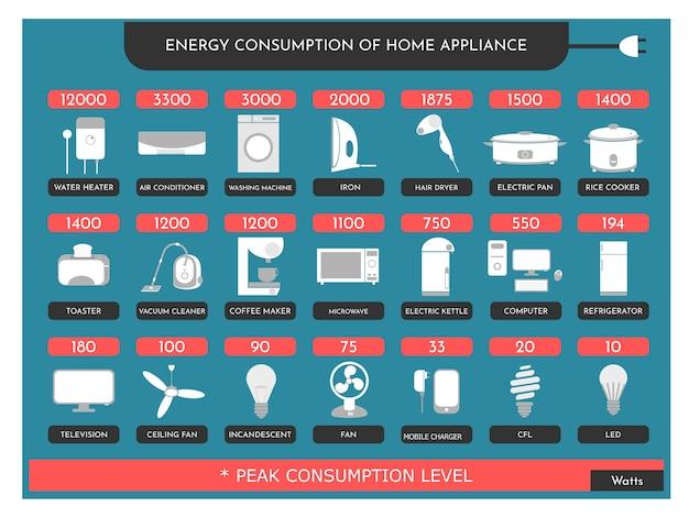 Zużycie energii przez urządzenie gospodarstwa domowego