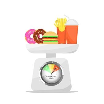 Żywność o wysokim poziomie cholesterolu