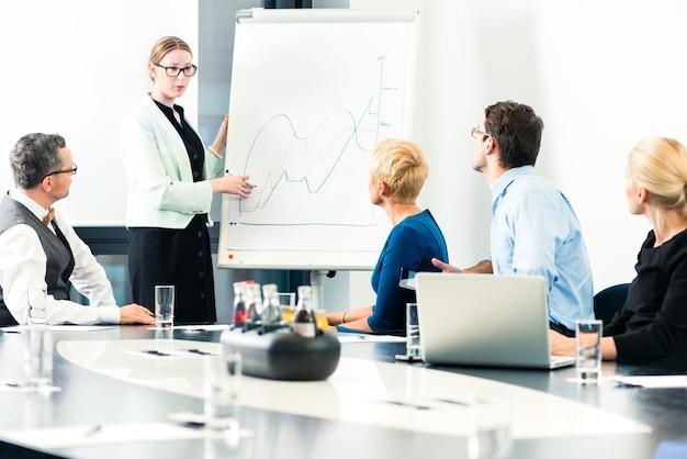 Biznes - prezentacja w zespole, koleżanka stoi na flipcharcie i wyjaśnia rozwój sytuacji
