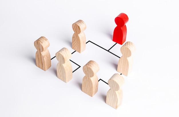 Hierarchiczny system w firmie lub organizacji. przywództwo, praca zespołowa, informacje zwrotne w zespole