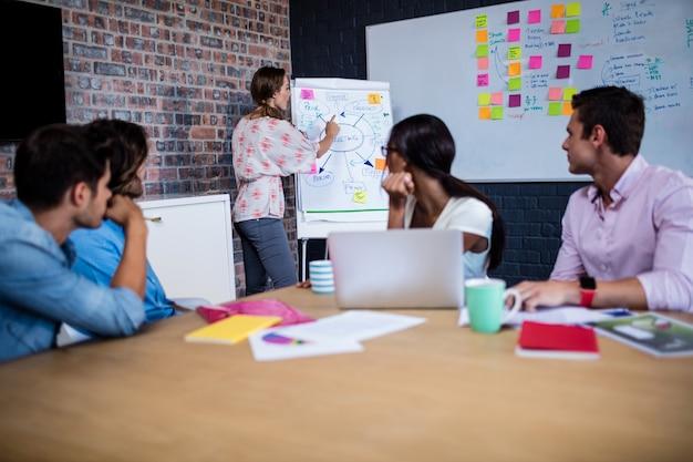 Kierownik spotkania z grupą współpracowników