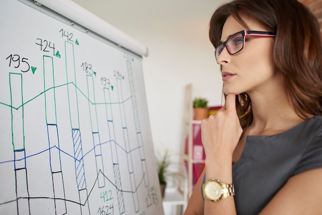 Kobieta sprawdza ostatnie wyniki firmy