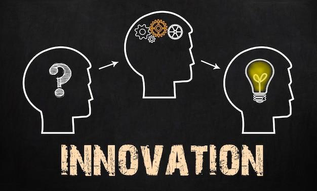 Koncepcja innowacji - grupa trzech osób ze znakiem zapytania, koła zębate i żarówka na tle tablicy.