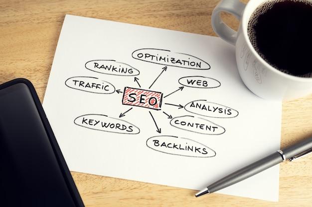 Koncepcja optymalizacji seo lub wyszukiwarek. papier z pomysłami lub planem seo, filiżanka kawy i smartfon na drewnianym biurku
