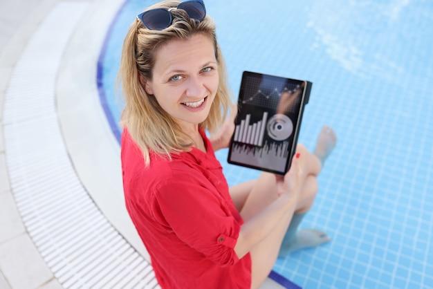 Młoda kobieta z tabletem i wskaźnikami biznesowymi siedzi przy basenie