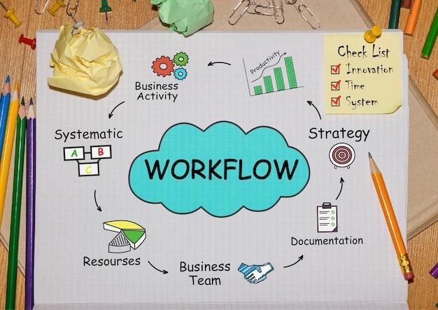 Notatnik z narzędziami i notatkami dotyczącymi przepływu pracy, koncepcja