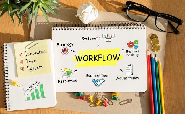 Notatnik z narzędziami i notatkami dotyczącymi przepływu pracy