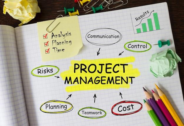 Notatnik z narzędziami i notatkami dotyczącymi zarządzania projektami, koncepcja