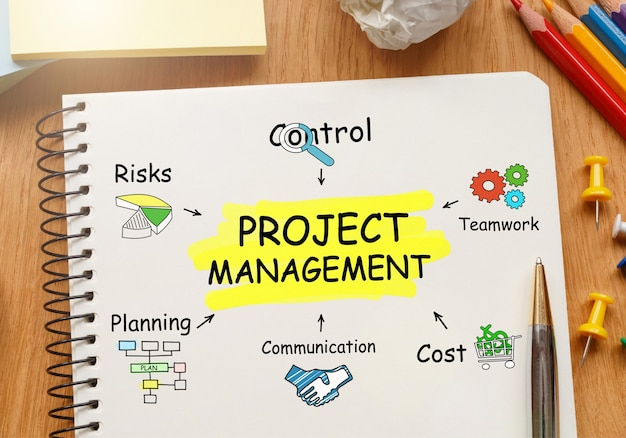 Notatnik z narzędziami i notatkami dotyczącymi zarządzania projektami