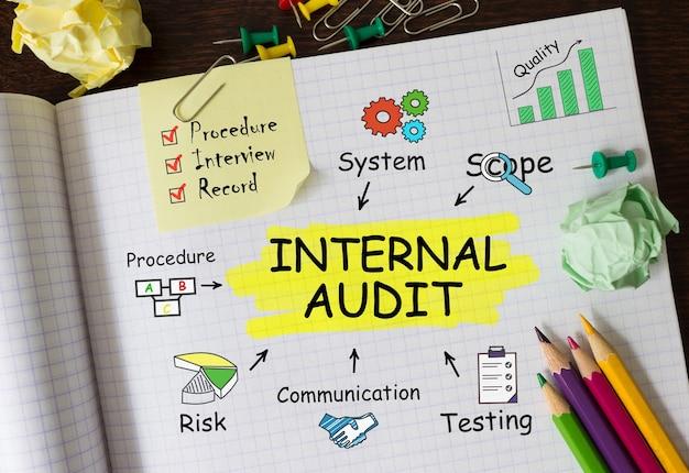 Notatnik z narzędziami i uwagami dotyczącymi audytu wewnętrznego