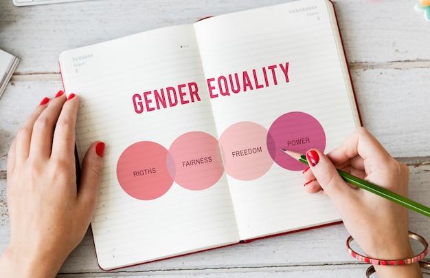 Prawa kobiet płeć człowieka koncepcja równych szans