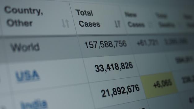 Statystyki pandemii koronawirusa na ekranie. liczba przypadków covid 19 rośnie. dane mapy pokazujące rosnącą liczbę przypadków zainfekowanych pandemią wirusa corona. statystyki międzynarodowe. pojęcie opieki zdrowotnej.