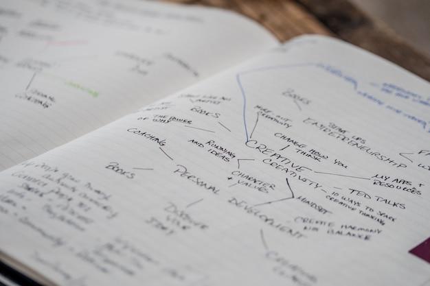 Strzał zbliżenie otwarty zeszyt z pism i wykresów na temat kreatywności w nim