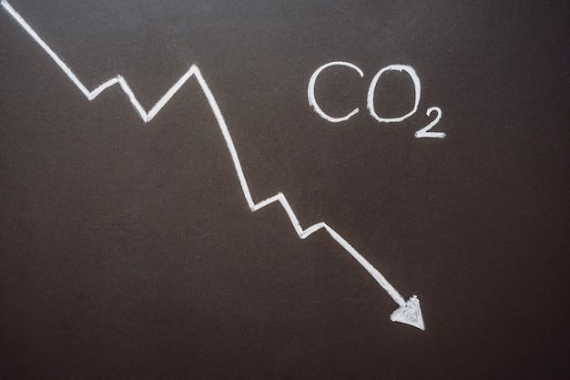 Wykres redukujący poziomy co dla spadku poziomu dwutlenku węgla