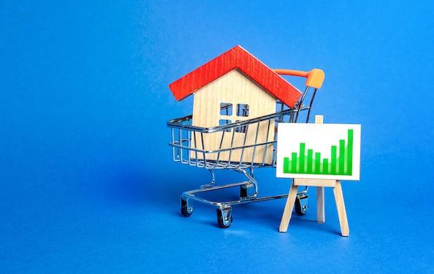 Una casa en un carrito de compras y un caballete con un gráfico de tendencia verde positivo.