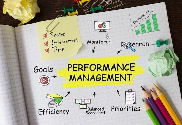 Cuaderno con herramientas y notas sobre gestión del rendimiento, concepto