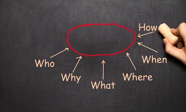 Diagrama de flujo conceptual dibujado mano del concepto del diagrama de la conclusión en la pizarra negra. diagrama de escritura de empresario de qué, dónde, cuándo, por qué, quién, cómo analizar la respuesta. plantilla de diapositiva.