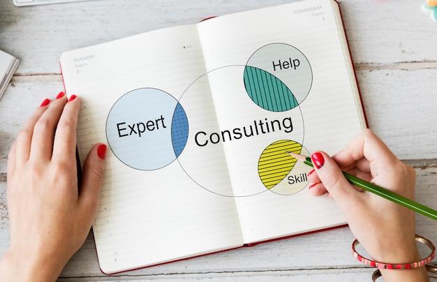 Diagrama de venn de consultoría de contratación