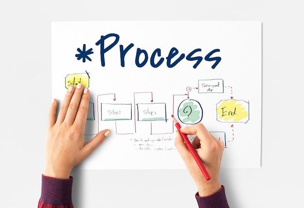 Escribir un proceso de trabajo