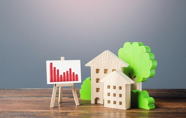Figuras de edificios residenciales y un caballete con un gráfico de tendencia descendente rojo. bienes raíces de bajo costo