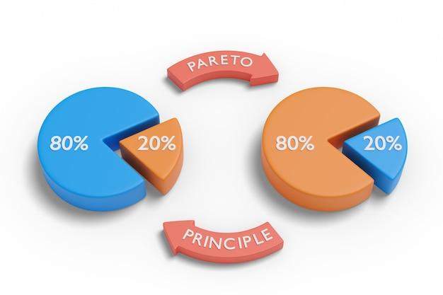 Principio de pareto con gráficos circulares.