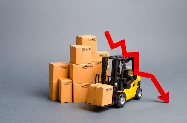 Carrello elevatore a forcale giallo con scatole di cartone e una freccia rossa verso il basso. calo della produzione industriale