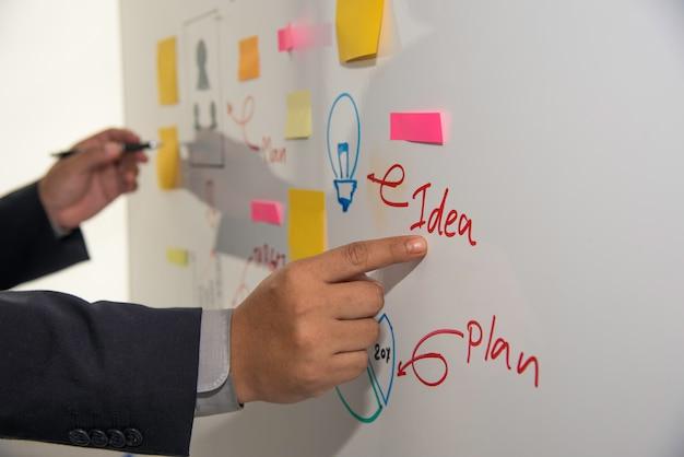 Gli uomini d'affari presentano piani di marketing e piani d'azione man mano che vengono preparati.