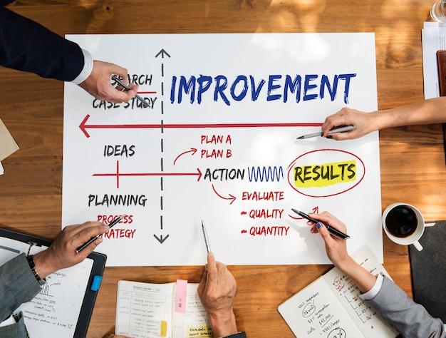 Ricerca di idee di pianificazione di successo di miglioramento