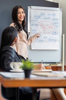 Una donna di affari di due asiatici con funzionamento convenzionale del vestito e brainstorming insieme al computer di tecnologia