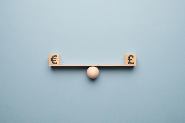 A moeda euro é igual a libras esterlinas nas escalas.