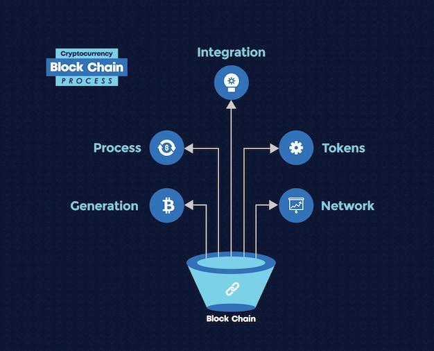 Cadeia de blocos de criptomoeda bitcoin infográfico