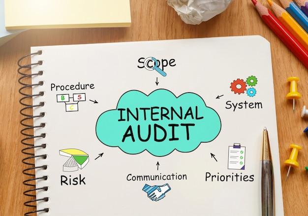 Caderno com ferramentas e notas sobre auditoria interna