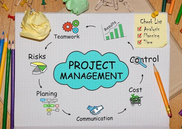 Caderno com ferramentas e notas sobre gerenciamento de projetos, conceito