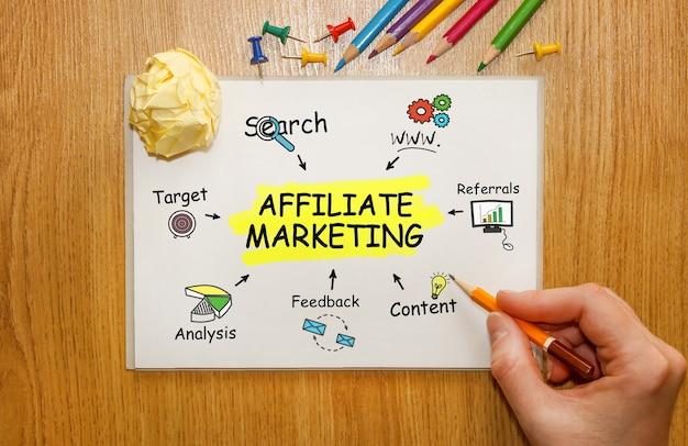 Caderno com ferramentas e notas sobre marketing afiliado, conceito