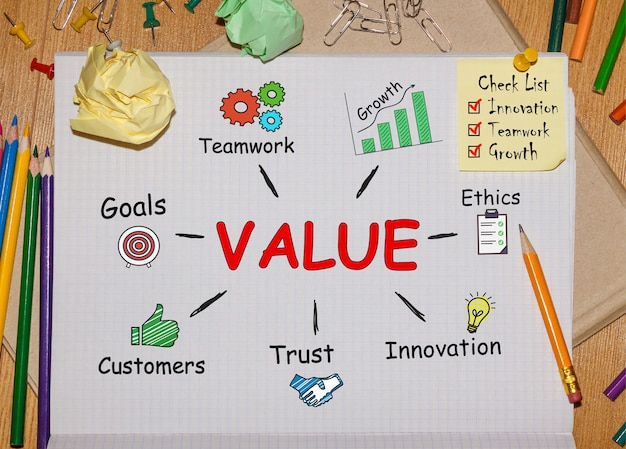 Caderno com ferramentas e notas sobre valor, conceito
