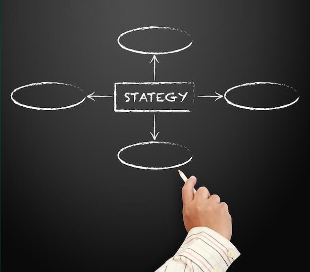 Carta de fluxo de estratégia de negócios manuscrita em um quadro negro