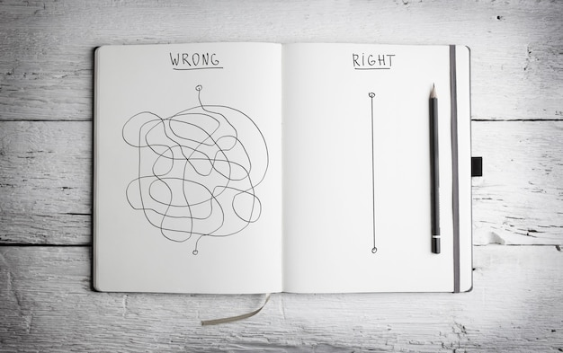 Conceito de estratégia certa e errada