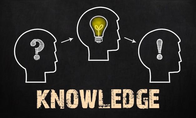 Conhecimento - grupo de três pessoas com ponto de interrogação, rodas dentadas e lâmpada no fundo do quadro-negro.