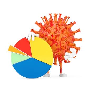 Desenhos animados coronavirus covid-19 virus person character mascote com info graphics business pie chart em um fundo branco. renderização 3d