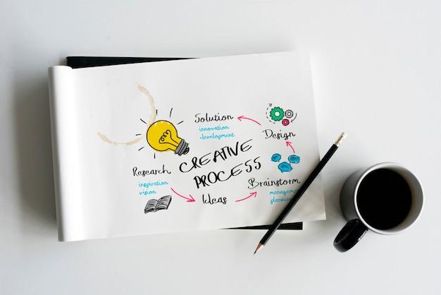 Diagrama de ideias de desenvolvimento de processos criativos