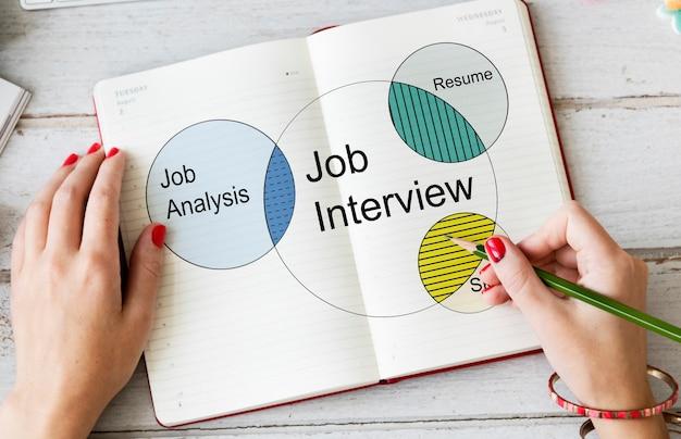 Diagrama de venn da consultoria de recrutamento