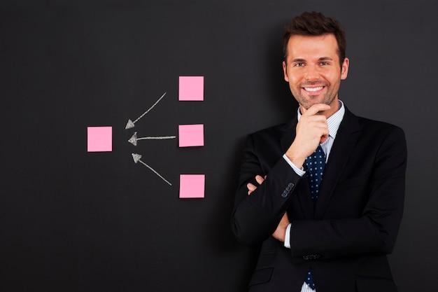Empresário em pé perto do diagrama da nota adesiva