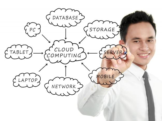 Esquema de computação em nuvem no quadro branco