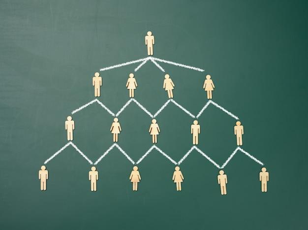 Figuras de madeira em um fundo de quadro verde, estrutura organizacional hierárquica de gestão, modelo de gestão eficaz na organização, vista de cima