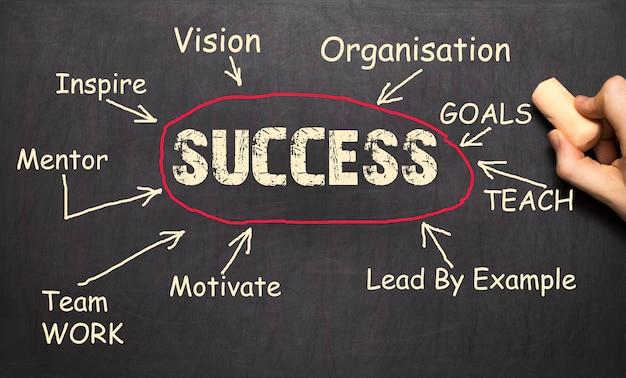 Fluxograma de sucesso desenhado à mão conceitual no quadro negro