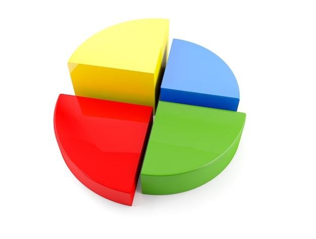 Gráfico colorido do gráfico de torta 3d