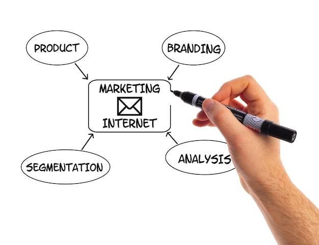 Mão com lápis escreve sobre marketing e conceitos de negócios de lousa transparente.