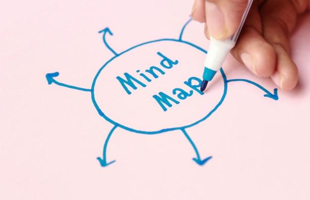 Mapa mental da escrita da mão para a atividade de aprendizagem