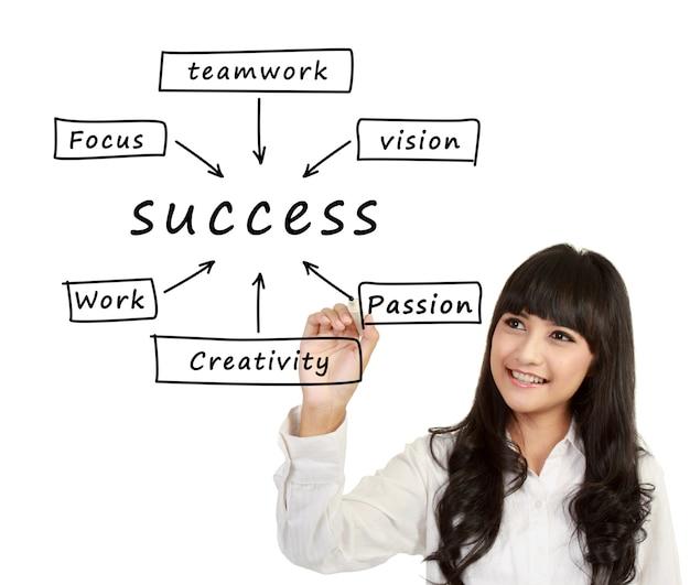 Mulher escrever fluxograma de sucesso
